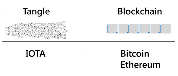 diferencias-blockchain-iota