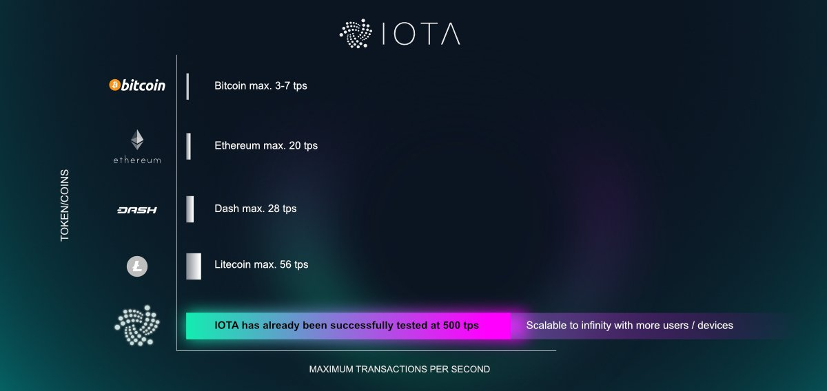 iota tangle vs blockchain