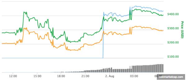 grafica bitcoin cash