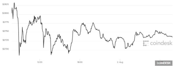 u00daltimas noticias de la separaci u00f3n de bitcoin y bitcoin cash