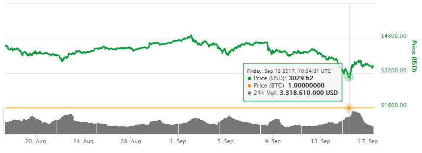 precio bitcoin caida septiembre