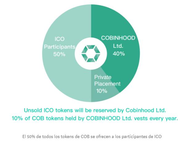 distribucion tokens COB